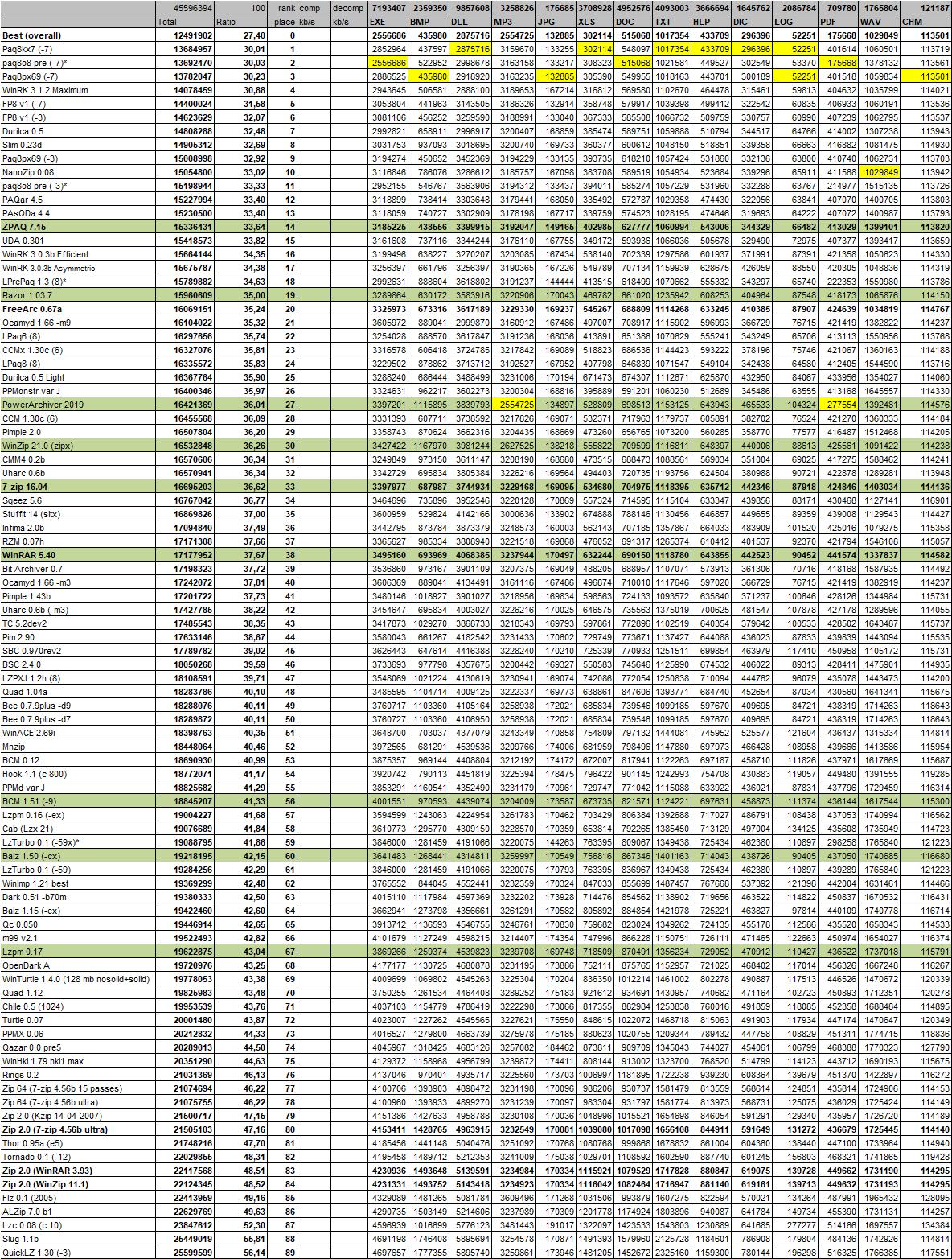 supercompression.ru archivers chart